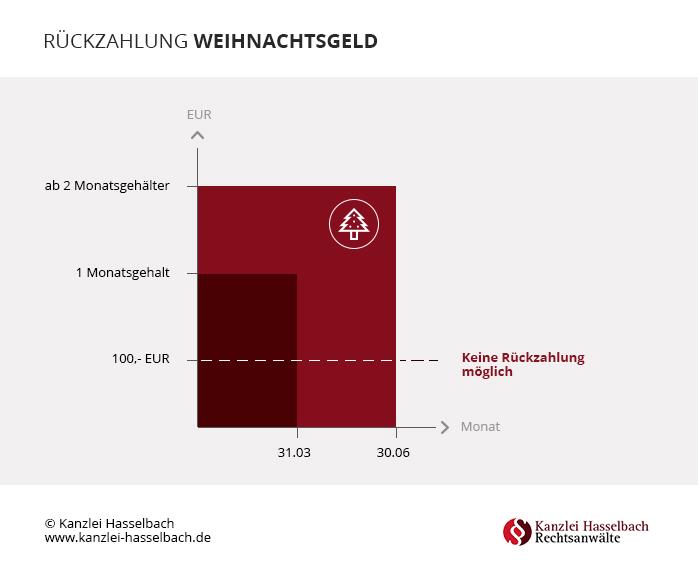 Infografik_Rückzahlung_V3_17122015