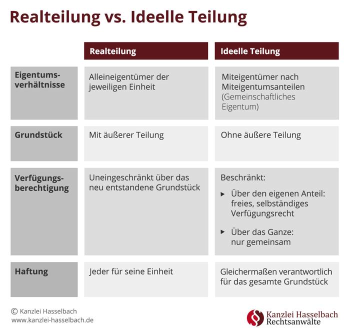 Infografik Realteilung vs Ideelle Teilung bei Scheidung
