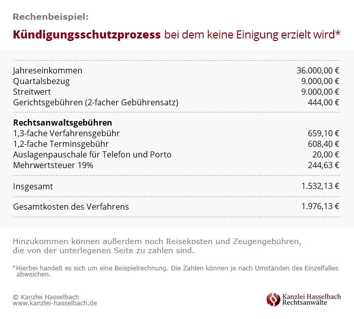Infografik Rechenbeispiel Kündigungsschutzklage mit Urteil